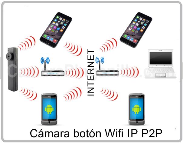 Camara boton Wifi Ip P2P pinganillo